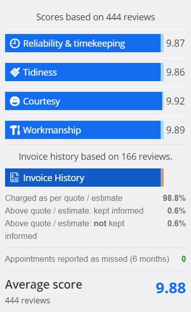 Checkatrade feedback scores