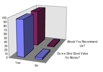 Blitz customer survey bar chart 3